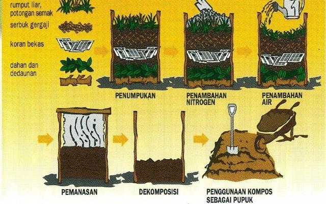 Gambar Foto Bahan Pembuatan Pupuk Organik Padat yang Berkualitas